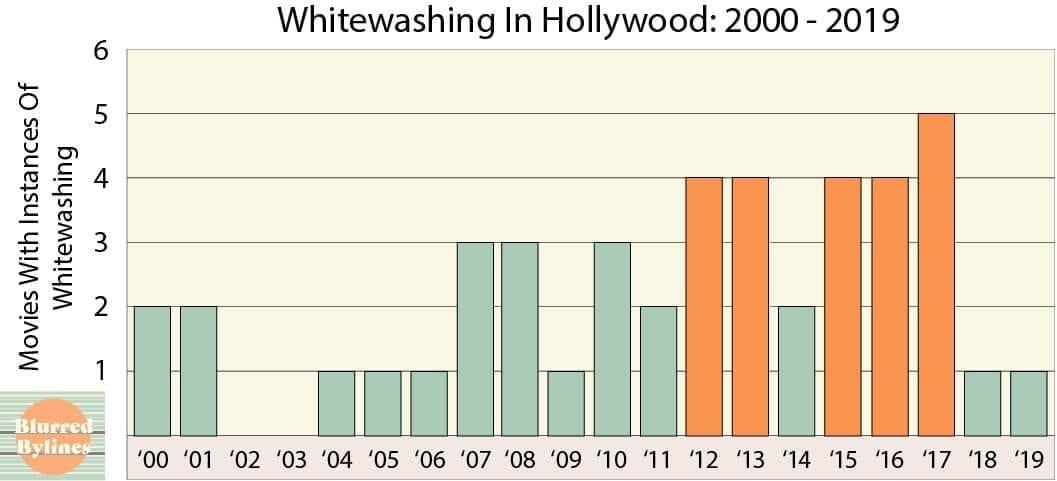 Whitewashing in Hollywood